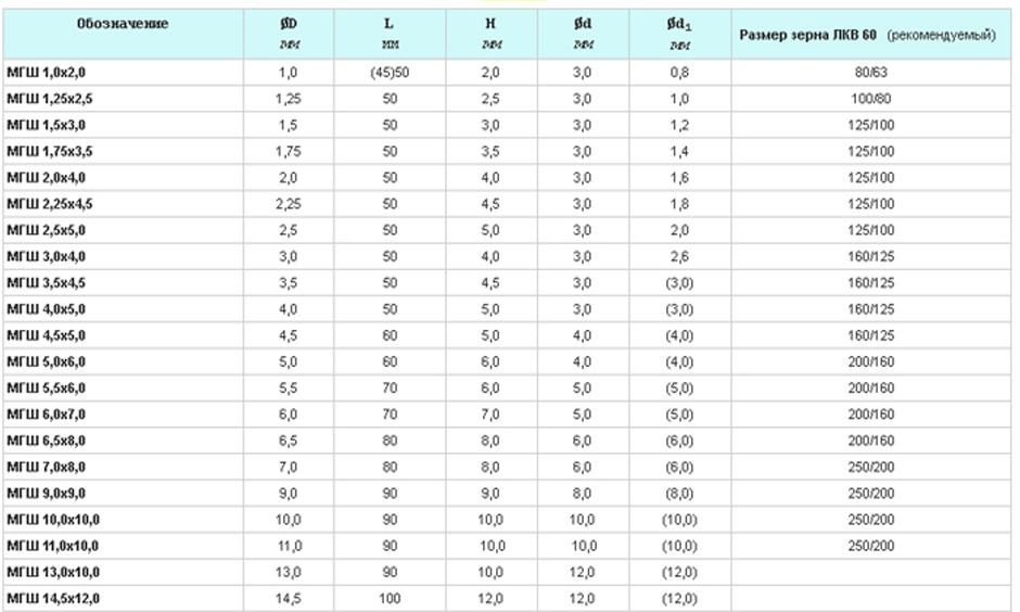 Головки эльборовые для координатной шлифовки МГШ таблица